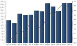 煤炭供应紧张局面缓解  12月<em>原煤</em>进口增速回落