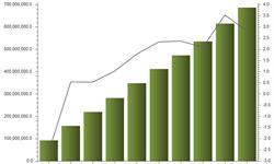 化纤制造业低速运行 <em>营</em><em>收</em>处于缓慢增长状态