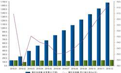<em>摩托车</em>销量持续负增长  四季度销量略有回升