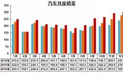 受政策促进因素影响 2016年<em>汽车销量</em>高速增长