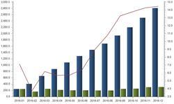 2016年<em>汽车产量</em>超2800万辆 自主品牌发展迅速