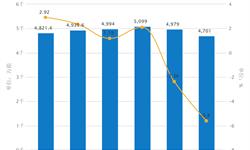 <em>卷烟</em>销量严重下滑 2016年仅销量4701万箱