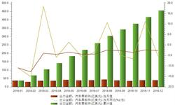 <em>汽车出口</em>市场不景气 零部件市场或成突破口
