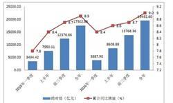 深圳经济增速逐季攀升 2016年<em>GDP</em>超1.94万亿元