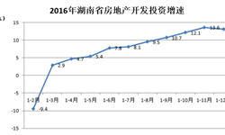 湖南房地产开发<em>投资</em>力度加大 高于全国<em>增速</em>6.2%