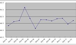 钢铁<em>PMI</em><em>指数</em>1月回升  钢铁行业形势略有改善