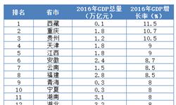 全国20省市<em>GDP</em>达标 西藏增速领跑