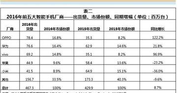 OPPO的强势增长:超越华为荣登手机出货第一