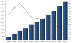 电网建设<em>投资</em>继续加大 2016年<em>增速</em>有所放缓