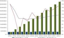 民航客运增长强劲 2016年全年<em>客运量</em>达4.8亿人