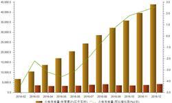2016年<em>火力发电量</em>占全国总发电量74.37%