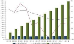 2016年我国<em>乙烯</em>产量同比增长3.9%达1781万吨