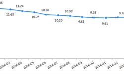 网贷行业<em>收益率</em>下行 同比下降了2.47%
