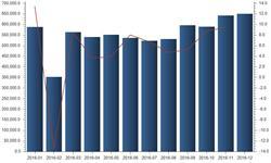 <em>民航</em>货运增速回升 12月货运量同比增长10.72%