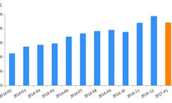 <em>P2P</em>网贷行业成交量一年内增幅达144.05%