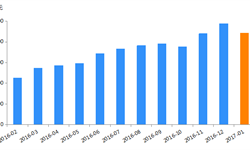 <em>P2P</em><em>网</em><em>贷</em>行业成交量一年内增幅达144.05%