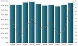橡胶<em>轮胎</em>外胎产量增速提升 2016年同比增长8.6%