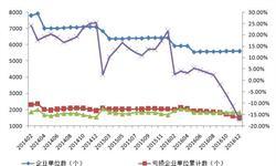 煤炭开采洗选业<em>企业</em><em>数量</em>逐年下降  行业步入良性发展阶段