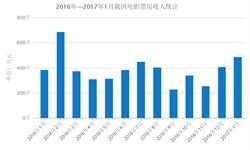 2017年影视迎开门红 1月<em>票房</em>49亿元创历史新高