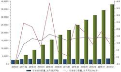 2016年<em>石油</em><em>进口</em>量攀升13.56% 2017年增速或将放缓