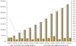 2016年冷冻机和制冷设备<em>进口量</em>达32.23万台