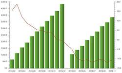 民用钢质<em>船舶</em>产量降幅达10%以上 企业升级转型破不容缓