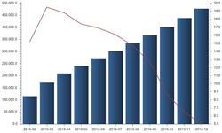 <em>饲料</em>加工机械发展向好 产量增速由负转增