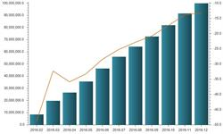 <em>金属</em><em>集装箱</em>产量持续负增长 2016年跌破1亿m³关口