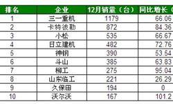 12月国内<em>挖掘机</em>销量达6910台 沃尔沃翻倍增长