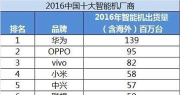 2016中国智能手机出货量排行榜华为第一 第十名亮了