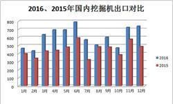 <em>挖掘机</em>出口潜力巨大 出口占比提升至10.4%