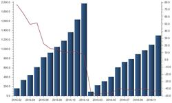 <em>铁路</em>投资高位运行 2017年<em>机车</em>产量或将回升
