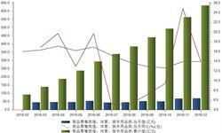 <em>体育</em><em>娱乐</em><em>用品</em>2016年零售额达634.8亿元