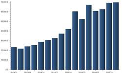 网销基金<em>规模</em>逐季上升 传统<em>销售</em>模式渐渐萎缩