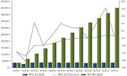 <em>铜</em><em>材</em>出口低迷状态难改变 出口降幅较2015收窄