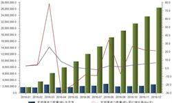 2016年无烟煤<em>进口量</em>达2644.62万吨 同比增长6.79%