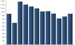 12月<em>空调</em>总销量为852.46万台 格力<em>空调</em>约占40%