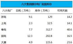 <em>电力</em>集团日耗煤量走势平稳  2月10日日耗上升4万吨