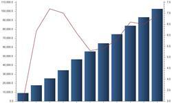 2016年房地产<em>投资</em><em>增速</em>提高 细分领域成发展趋势