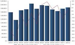 <em>有色金属</em>出口增速跌宕起伏  12月增速再转正