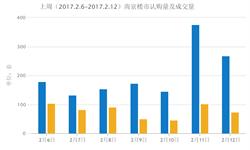 <em>南京</em><em>楼市</em>认购量大幅上升 上周环比翻倍增长