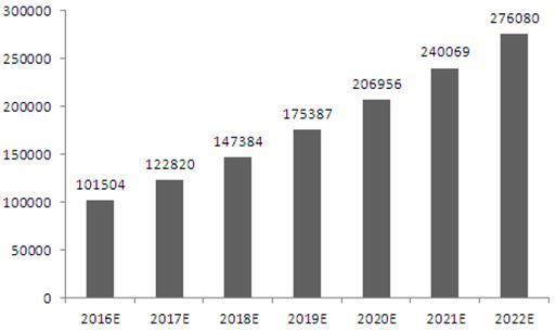 图表2:2016-2022年中国睡眠呼吸机行业销售规模预测(单位:亿元)