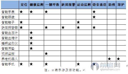 图表3:中国养老设备主要产品功能
