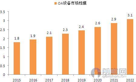图表1:2015-2022年我国移动OA市场规模及预测(单位:亿元)