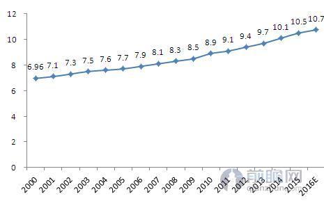 图表2:2000-2016年我国65岁以上人口比重变化趋势(单位:%)