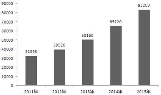 图表1:2011-2015年中国睡眠呼吸机行业销售规模(单位:万元)