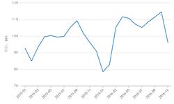 <em>建材</em>家居景气指数12月陡降  环比下降6.31点