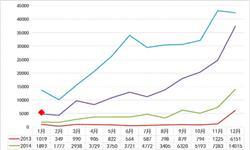 <em>新能源</em>乘用<em>车</em>销量惨淡 1月同比下降61%