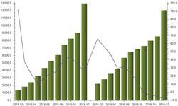<em>发电</em>新增设备容量增速转负 2016年同比下降7.04%