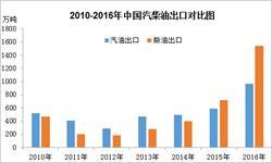 国内<em>成品油</em>需求不足 2016年汽柴油出口大增